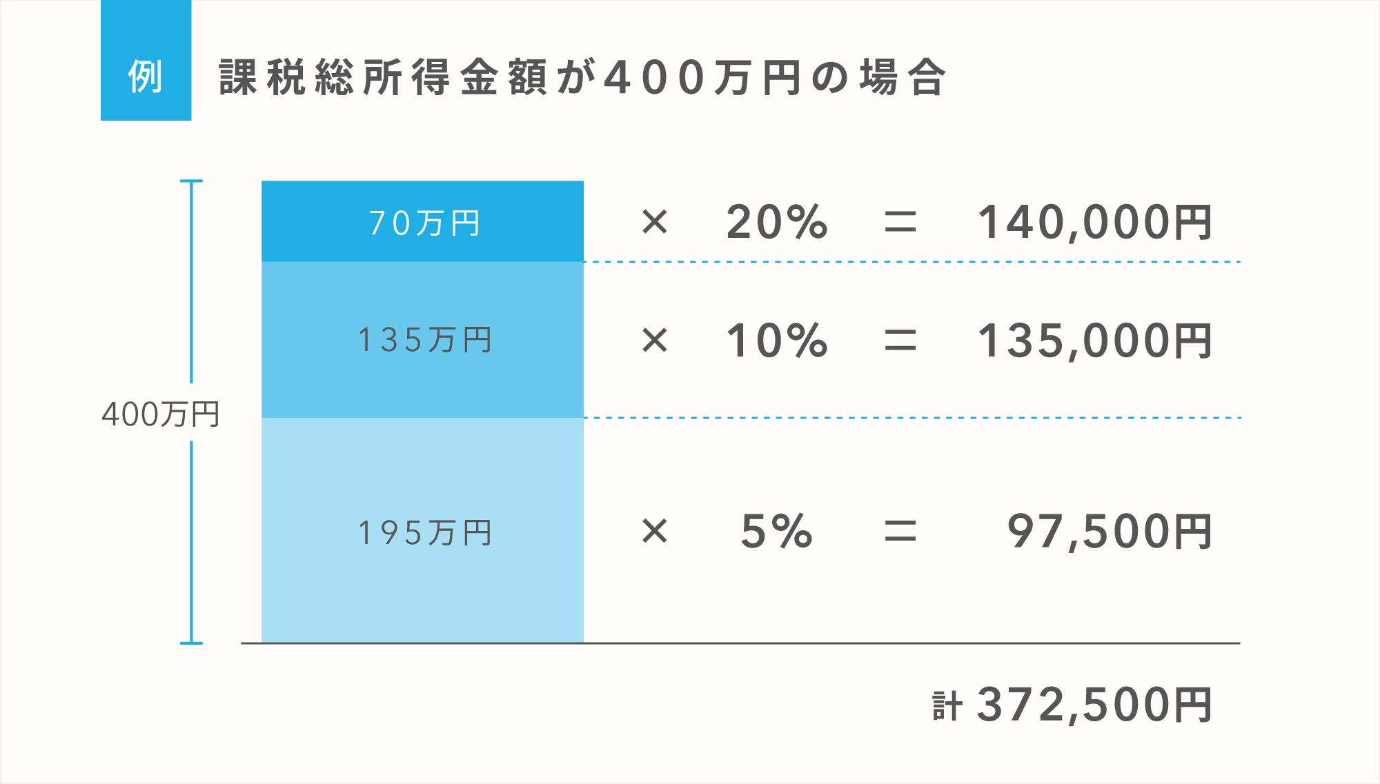 例)課税総所得金額が400万円の場合