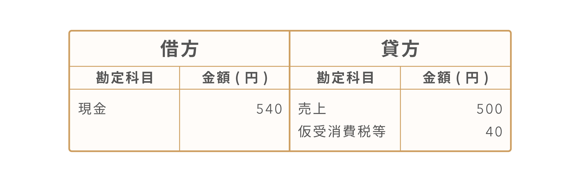 税抜経理方式の場合[借方:現金540円、貸方:売上500円+仮受消費税等40円]