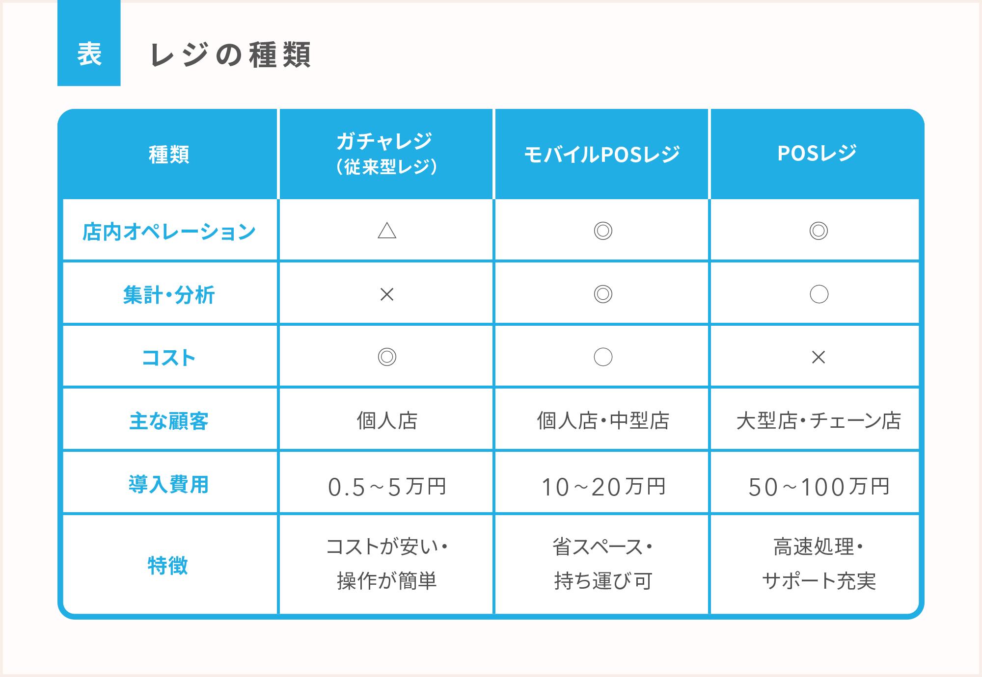 レジの種類 ガチャレジ(従来型レジ) モバイルPOSレジ POSレジ 店内オペレーション 集客・分析 コスト 主な顧客 導入費用 特徴