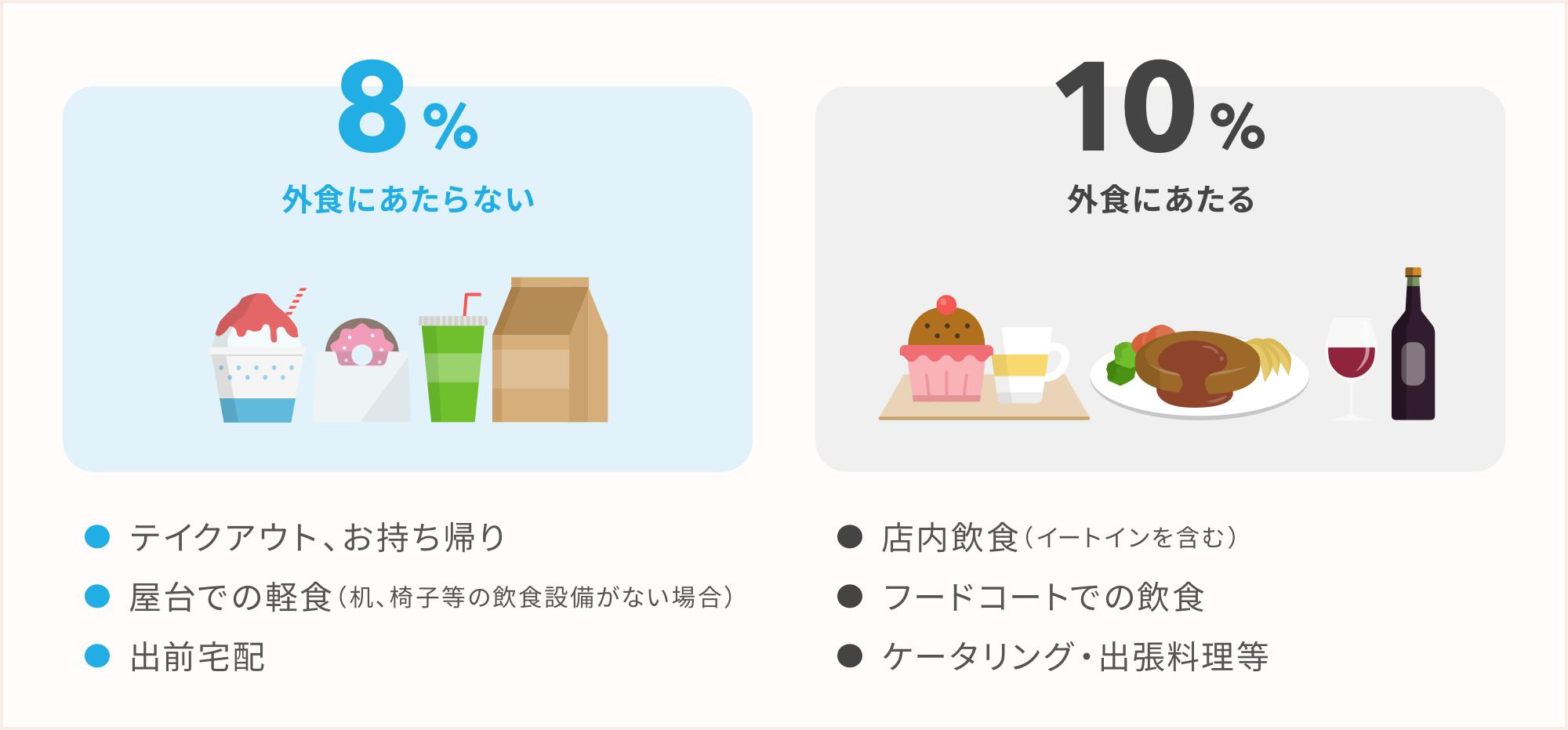軽減税率対象品目「飲食料品」における「外食」の定義:外食にあたるか、外食にあたらないか