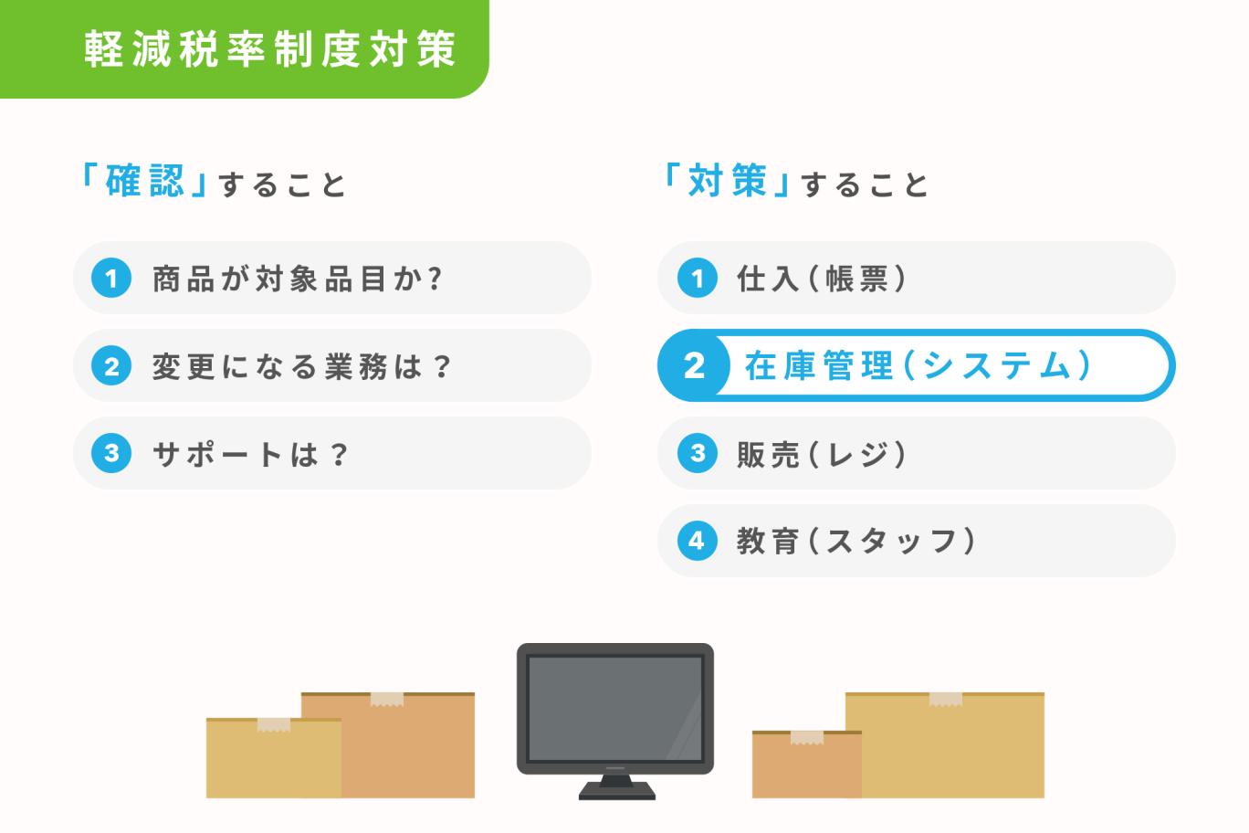 【軽減税率特集】対策2. 在庫管理(システム)