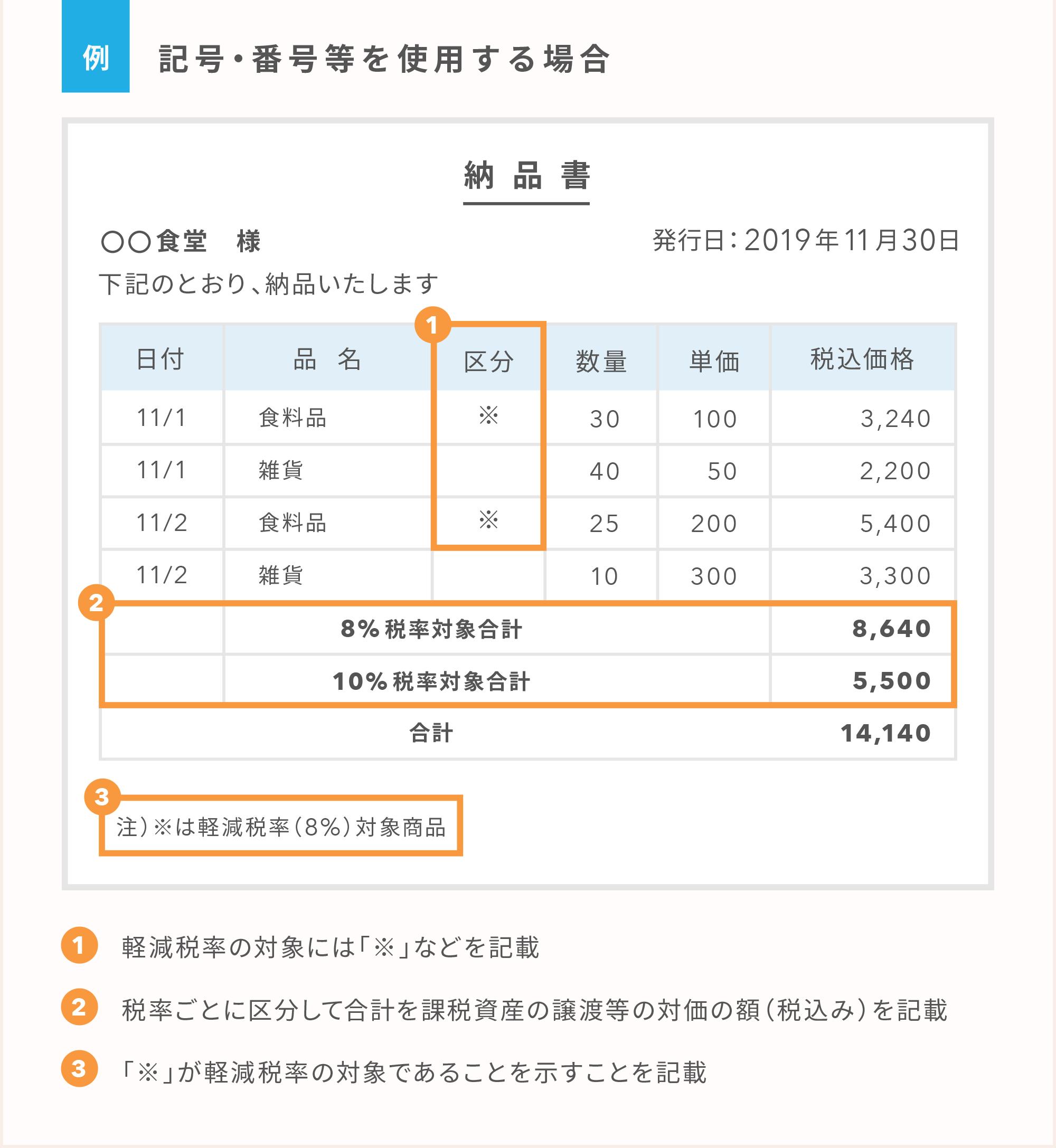 区分記載納品書の例a-1