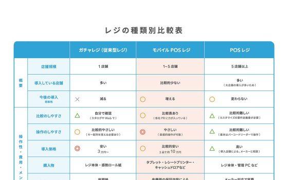 【軽減税率】レジ3種を機能比較 ガチャレジ使いは何を選ぶべき?