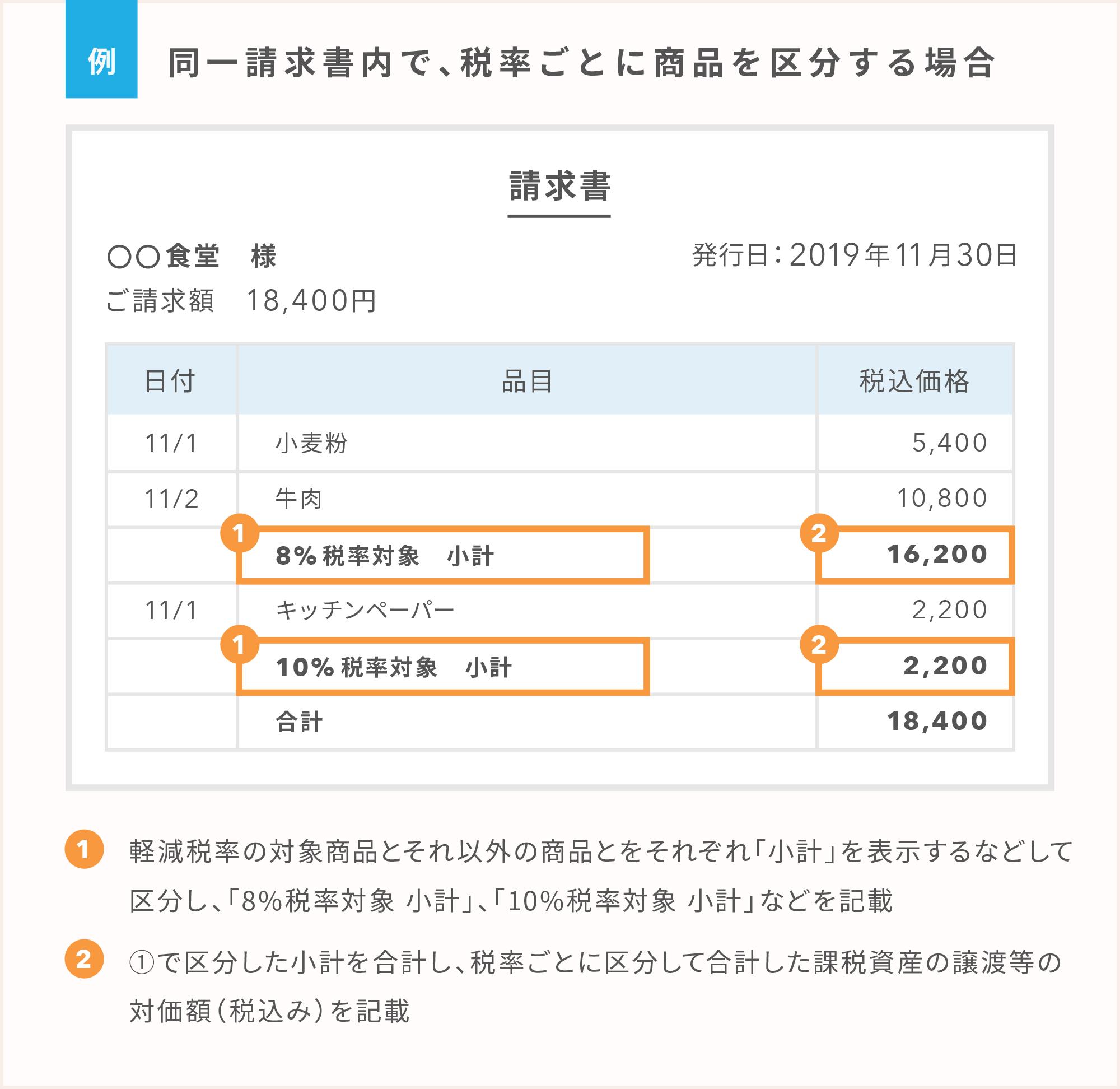 区分記載請求書等の例:同一請求書内で、税率ごとに商品を区分する場合