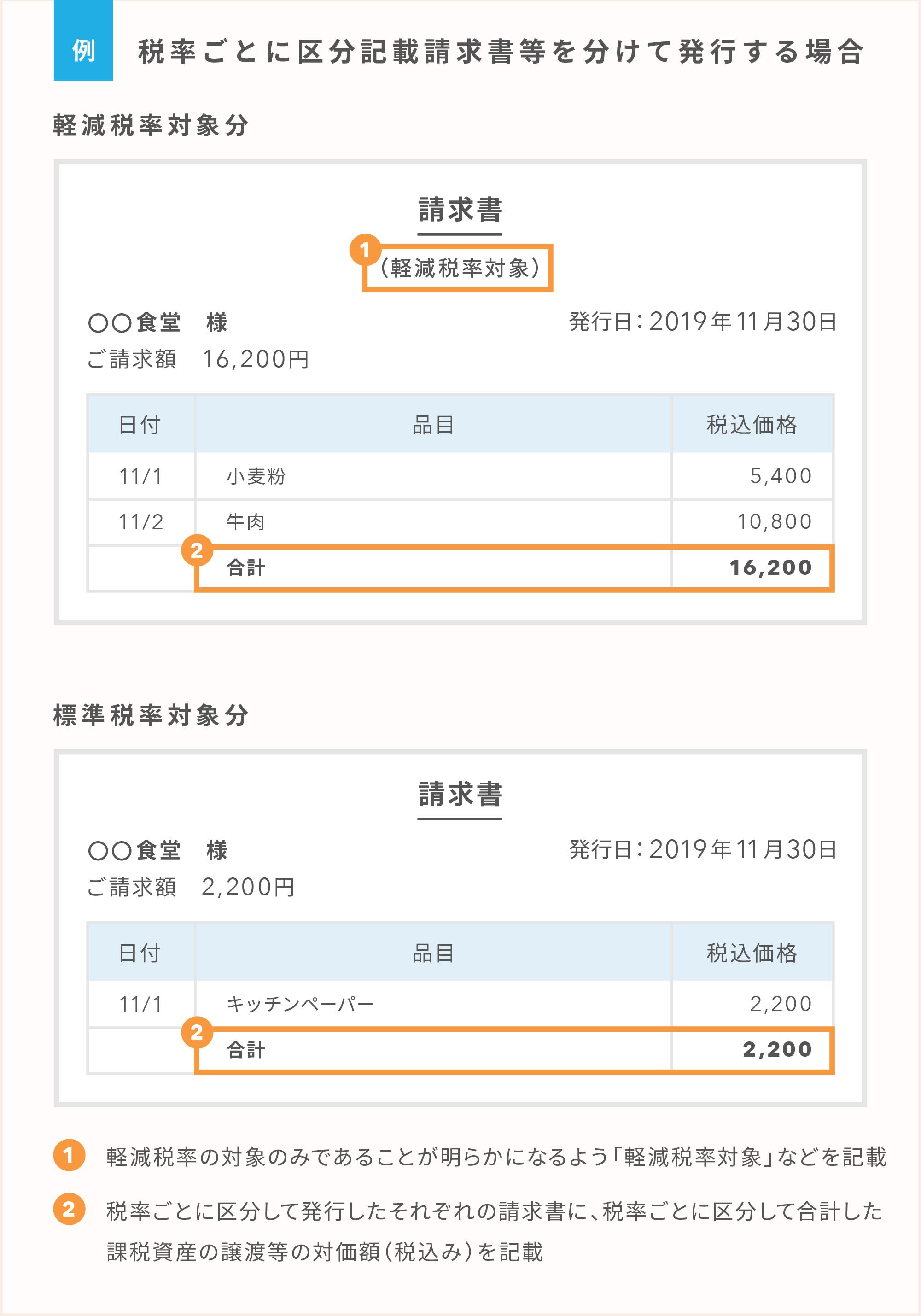 区分記載請求書等の例:税率ごとに区分記載請求書等を分けて発行する場合