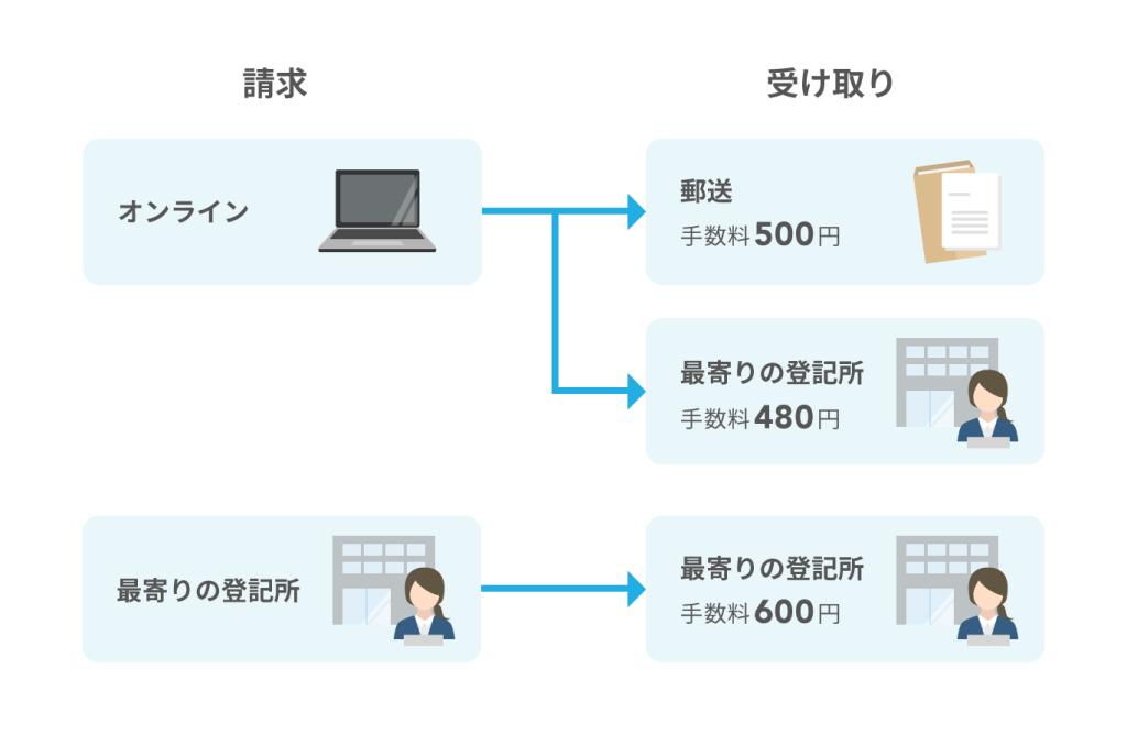登記簿謄本の取得方法