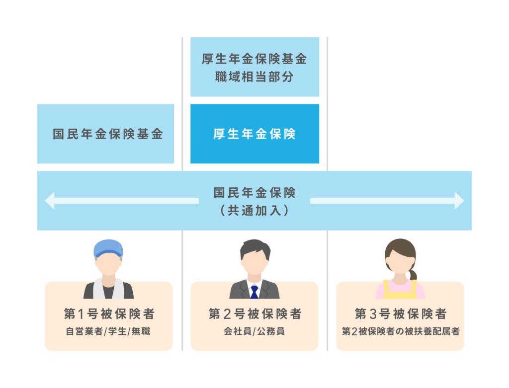 厚生年金保険と国民年金の加入の違い