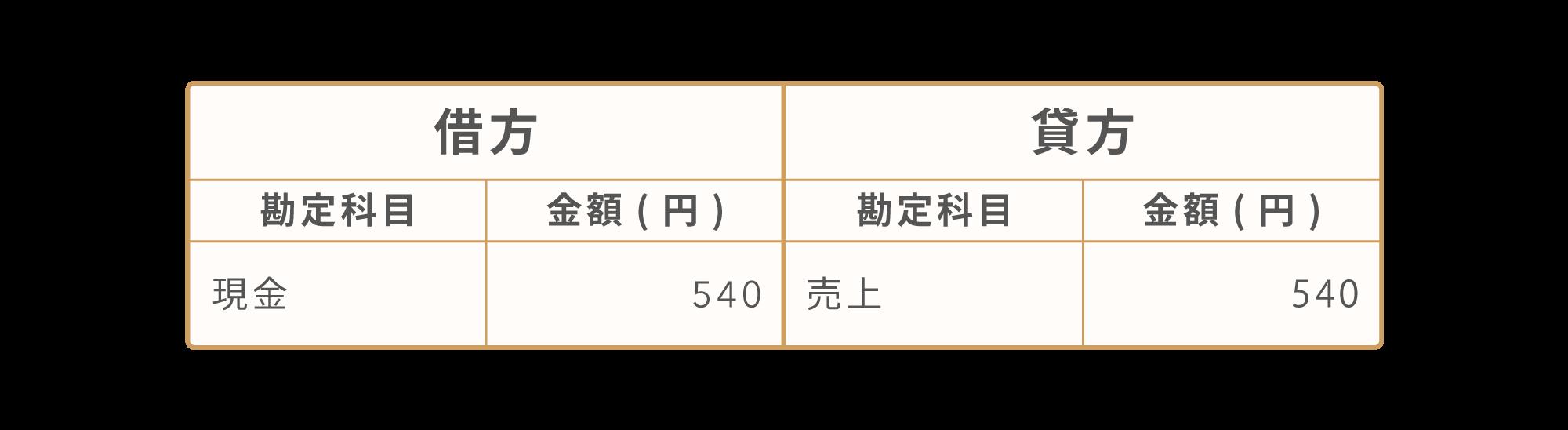税込経理方式の場合[借方:現金540円、貸方:売上540円]