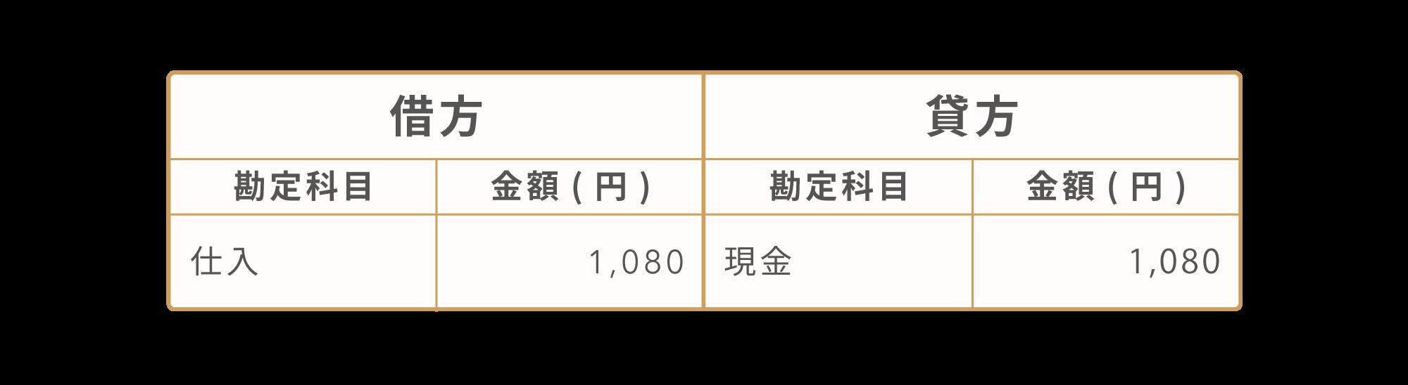 税込経理方式の場合[借方:仕入1,080円、貸方:現金1,080円]