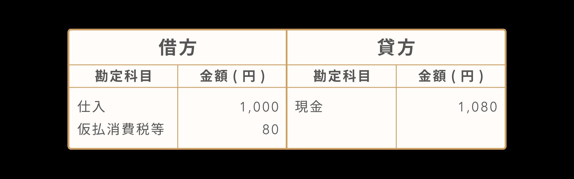 税抜経理方式の場合[借方:仕入1,000円+仮払消費税等80円 貸方:現金1,080円]