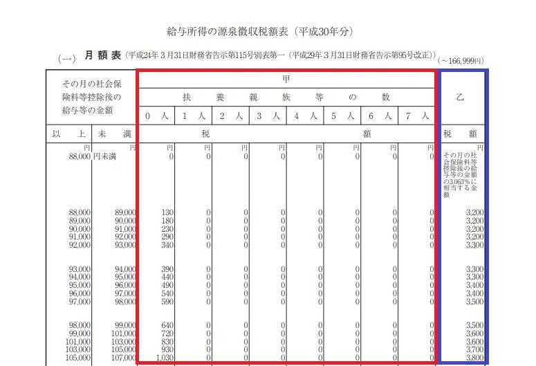 給与所得の源泉徴収税額表(月額表)