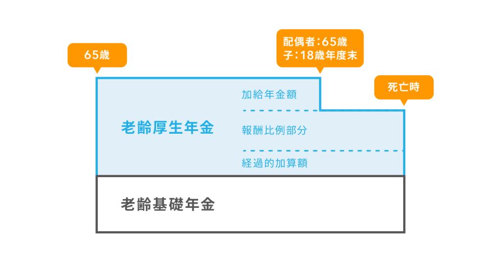 老齢厚生年金と老齢基礎年金の構成図
