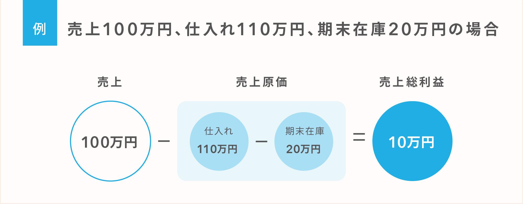 在庫が増えれば利益が増える? 例:売上100万円、仕入れ110万円、期末在庫20万円の場合