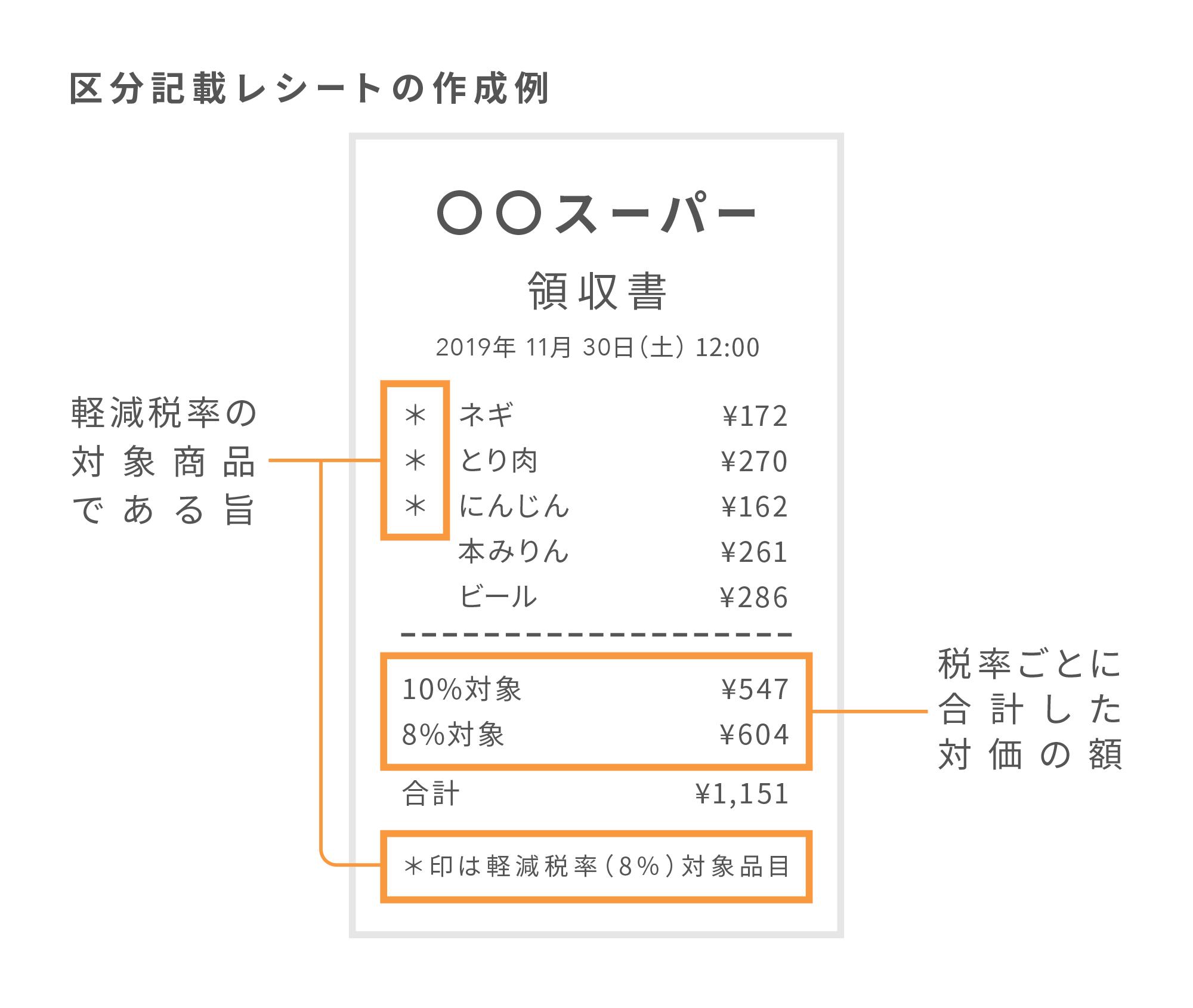 軽減税率制度後の区分記載したレシートの例