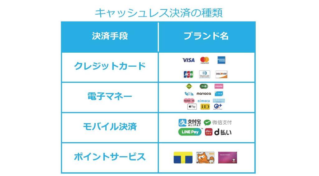 キャッシュレス決済の種類 クレジットカード 電子マネー モバイル決済 ポイントサービス