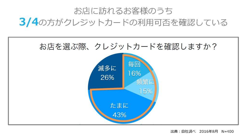 お店に訪れるお客様のうち3/4の方がクレジットカードの利用可否を確認している