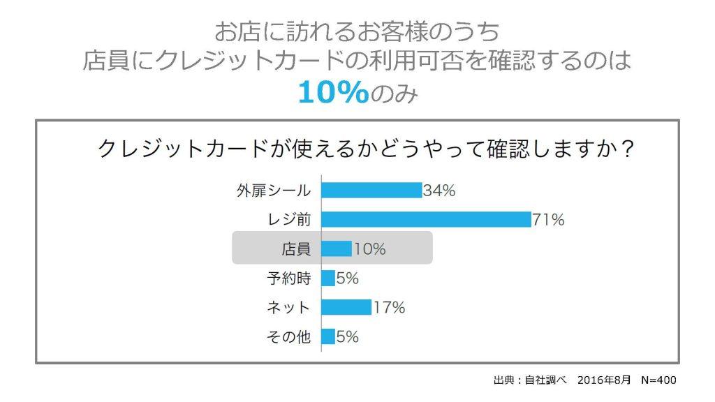 お店に訪れるお客様のうち店員にクレジットカードの利用可否を確認するのは10%のみ