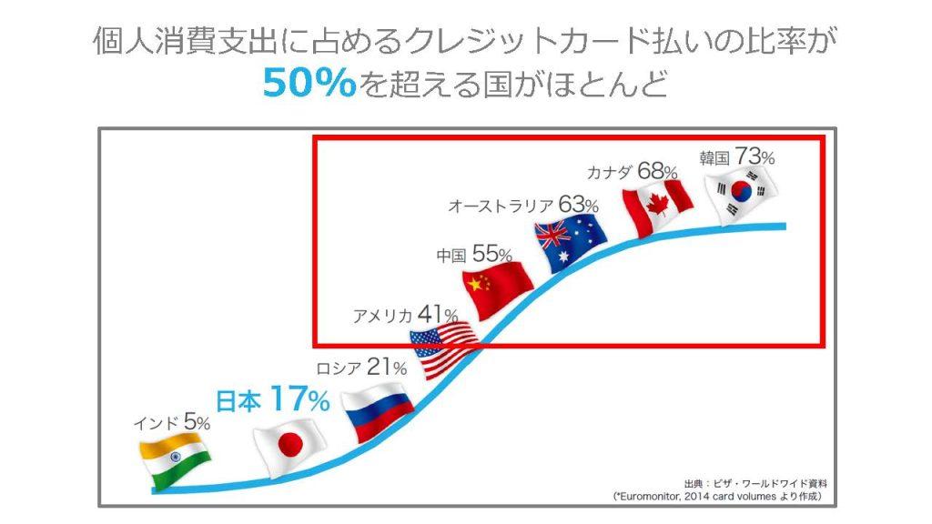 個人消費支出に占めるクレジットカード払いの比率が50%を超える国がほとんど
