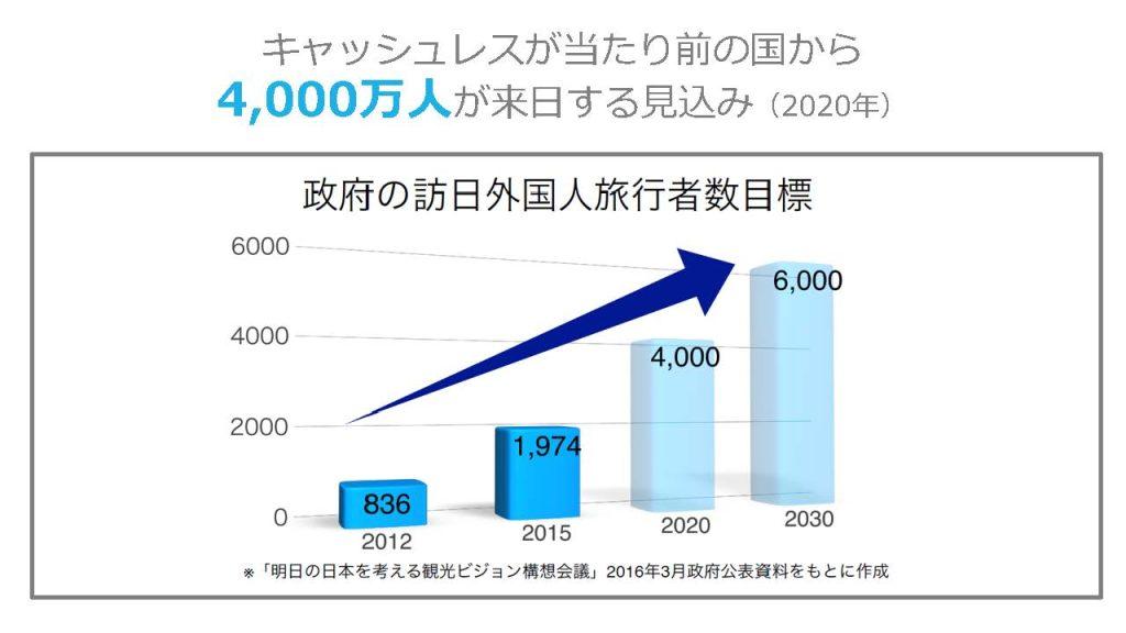 キャッシュレスが当たり前の国から4,000万人が来日する見込み(2020年)