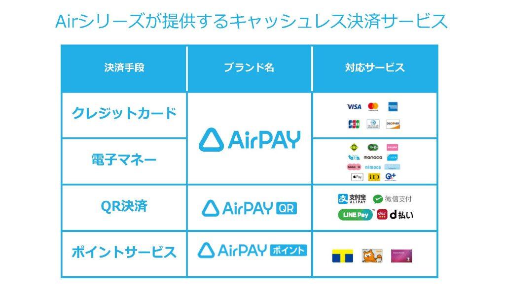 Airシリーズが提供するキャッシュレス決済サービス