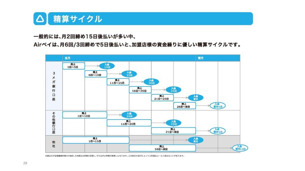 精算サイクル Airペイは、月6回/3回締めで5日後払いと、加盟店様の資金繰りに優しい精算サイクルです。