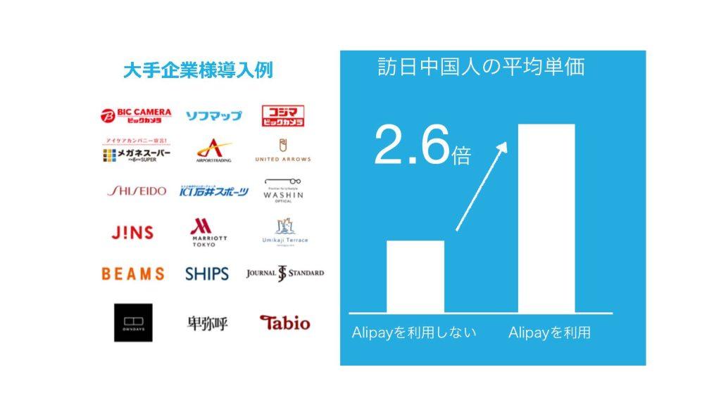 訪日中国人の平均単価 Alipayを利用すると2.6倍アップの事例