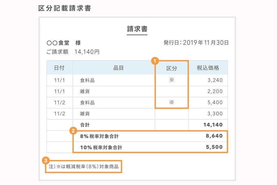 軽減税率で請求書・納品書・領収書はこう変わる! , Airレジマガジン