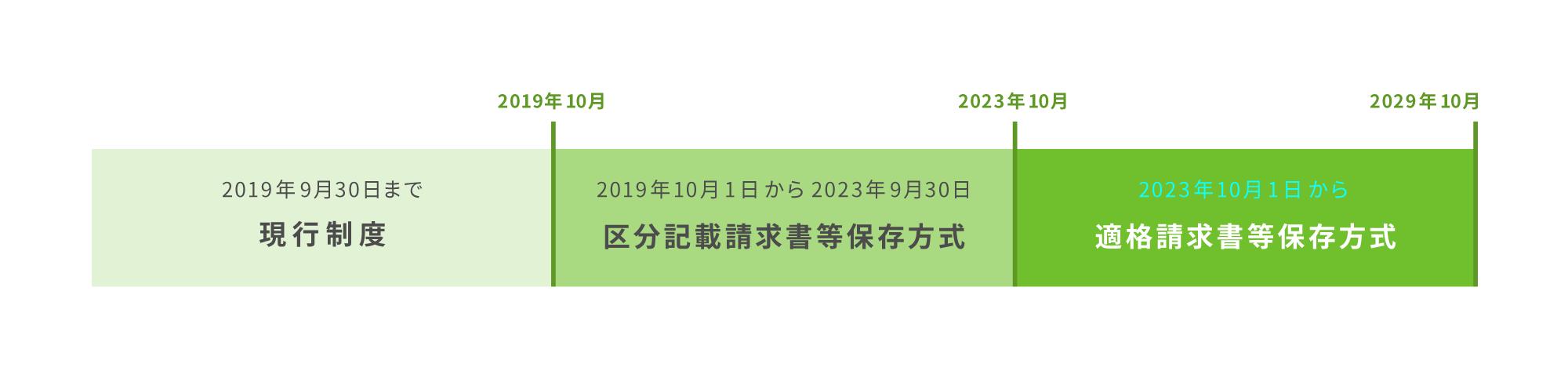 平成35年10月1日からは、さらに適格請求書等保存方式に移行 移行スケジュール